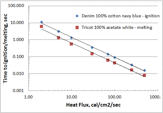ignition melting characteristics textile fabrics