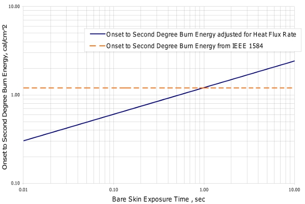 Threshold Incident Energy for a Second Degree Burn vs. Exposure Time
